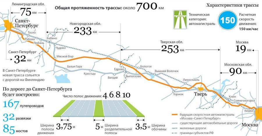 Трасса М-11. План-схема